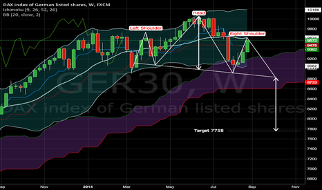 GER30: DAX: H&S Projects 7750 Target
