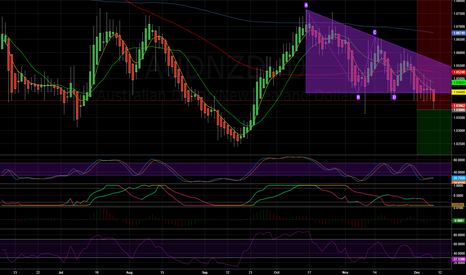 AUDNZD: AUDNZD - Bearish breakout from descending triangle