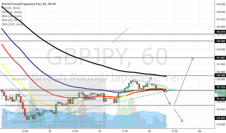 GBPJPY: A Little Down in GJ or a Big Down?