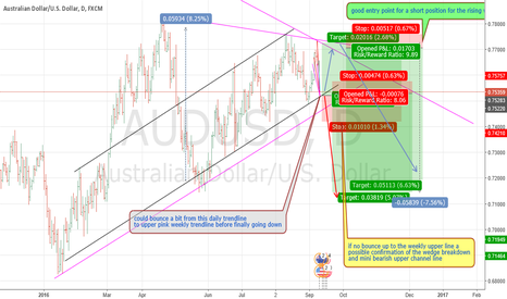 AUDUSD: AUDUSD SHORT IDEA