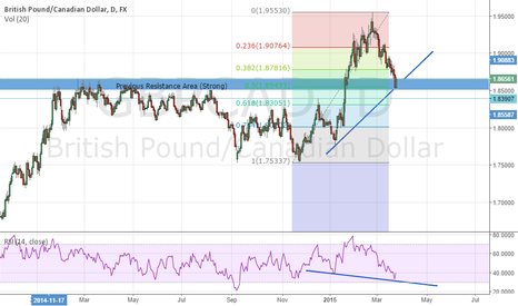 GBPCAD: GBPCAD - Possible Long Trade