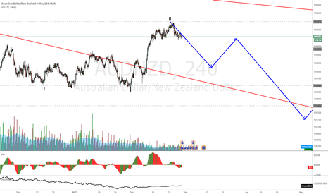 AUDNZD: AUDNZD at support waiting on the break