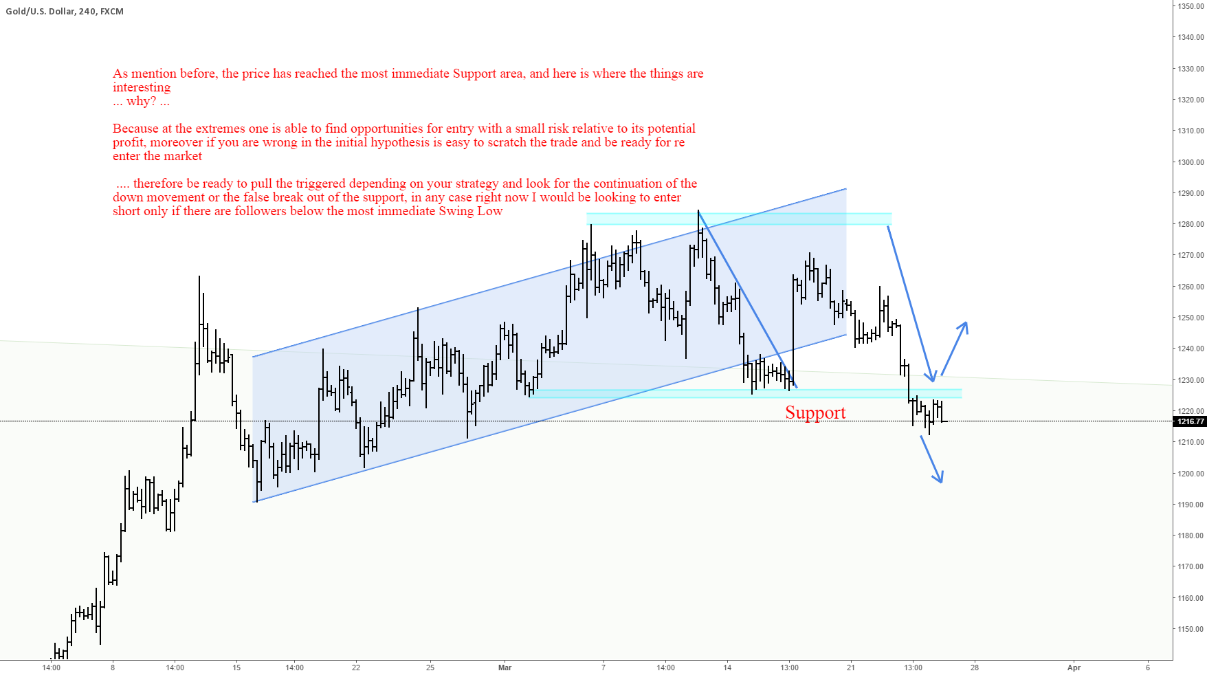GOLD: TRADING VIEW 25/03
