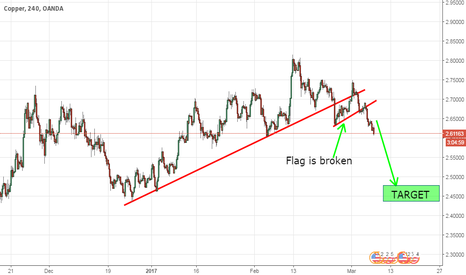 XCUUSD: COPPER IN SHORT(FORGOT TO WATCH OUT)