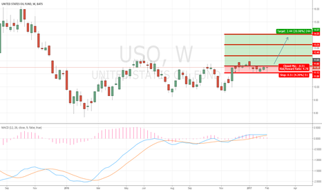 USO: USO to breakout above US$11.50 amid potential breakout in crude