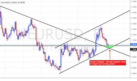 EURUSD: Eu at strong support area