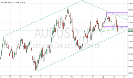 AUDUSD: AUDUSD - Confirmed head and shoulders, further support ahead