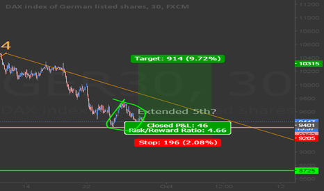 GER30: Long dax if 9300 holds