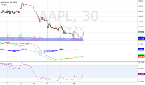 AAPL: its steve birthday I had to buy