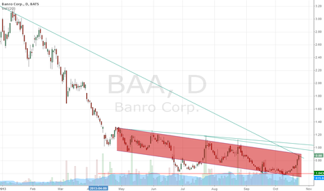 BAA: BAA - Get ready to pick up the cheaper shares