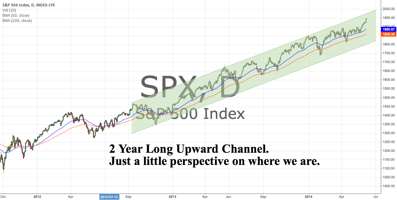 2 Year Upward Channel. Just some good perspective.