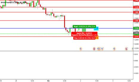 GBPUSD: GBP/USD è ora di entrare long!