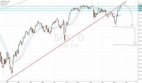SPX: SPX - Sucking in the Bulls