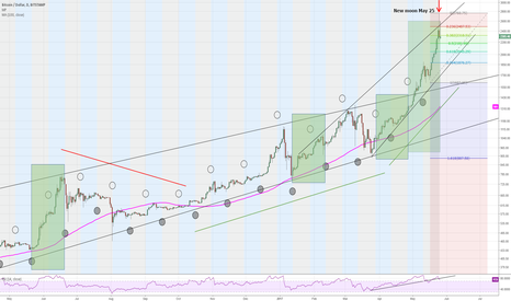 BTCUSD: Bitcoin and moon phases - just in case that was the top!