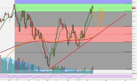 USOIL: Oil ready for pullback