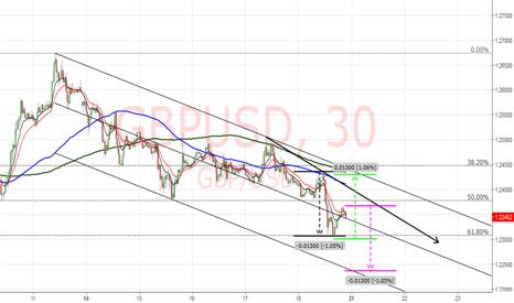 GBPUSD: USDGBP . . . the week ahead 30m chart