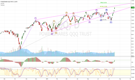 QQQ: QQQ break out Wave 3