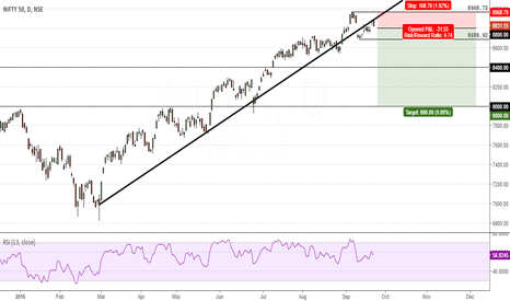 NIFTY: NIFTY looks bearish, could target 8400, and potentially 8000
