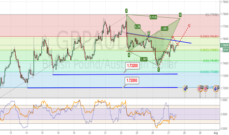GBPAUD:  Emerging Bullish Cypher Formation