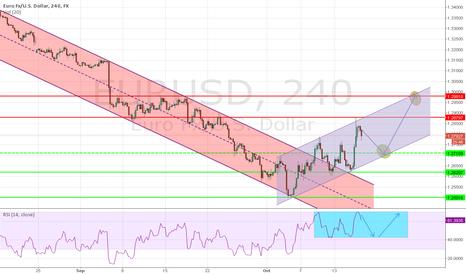 EURUSD: EUR USD at 1.3000