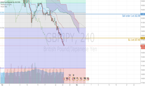 GBPJPY: Sterling Yen stay downward acceleration with exhaustion risk