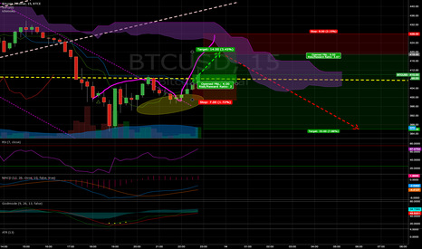 BTCUSD: small up and down