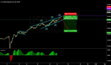 USDJPY: wait for price breakout incline channel