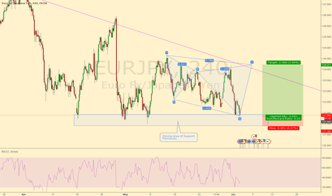 EURJPY: EURJPY Possible C to D leg of a Cypher on the 4hr