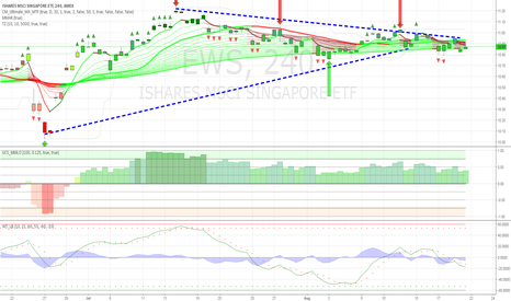EWS: Bearish Pattern forming for $EWS