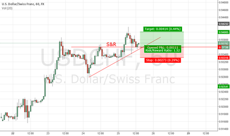 USDCHF: LONG Swissie USDCHF - COMPLETE LOSS