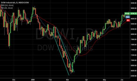 DOWI: Canal Descendente