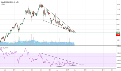 GILD: Descending Wedge