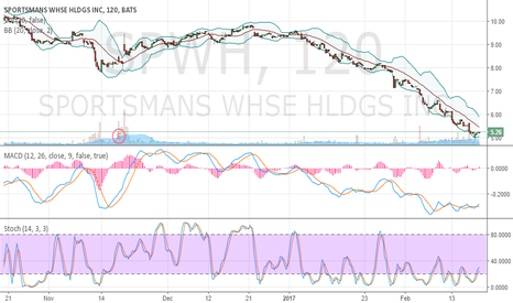SPWH: Oversold and crawled