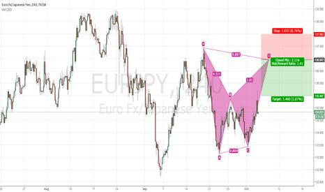 EURJPY: Trade Idea #8 EURJPY 4Hr Bearish Bat