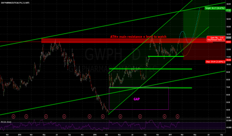 GWPH: Waiting for the next bigger BreakOut