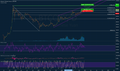 BTCCNY: LONG BTC - Rising wedge breakout - heading to top of channel/ATH