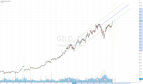 GILD: GILD breached previous upward channel. $95 target by earnings.