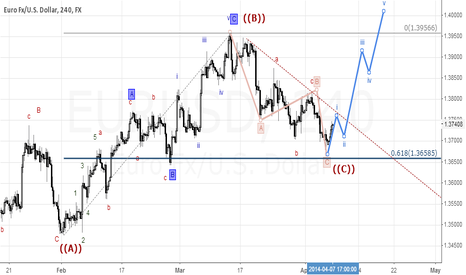 EURUSD: Time for wave 1 in new cycle