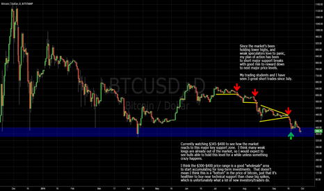 BTCUSD: Are all the weak buyers out?