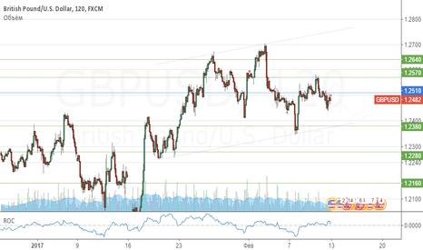 GBPUSD: Продажа GBP/USD !после отбоя от уровня 1.2570
