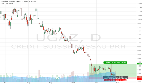 UGAZ: UGAZ Bottom May Almost Be In