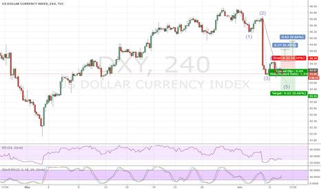 DXY: USD Index (DXY) Short