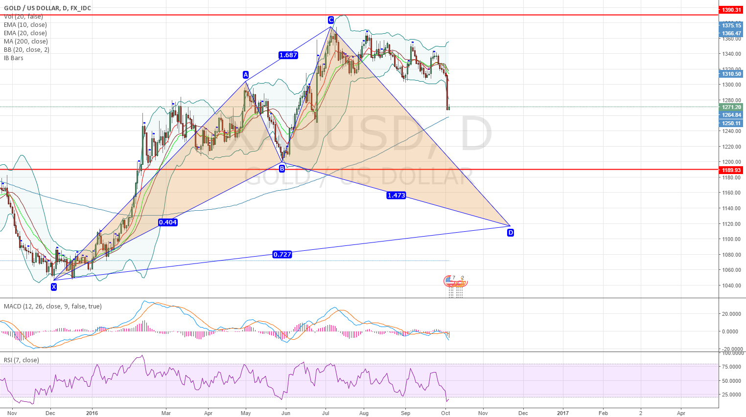 XAUUSD Gold massive bullish cypher pattern on daily chart