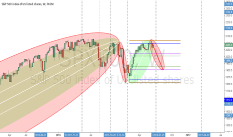 SPX500: SPX500 Weekly Projection - VPA