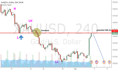 XAUUSD: Short Gold at Potential Role Reversal Zone