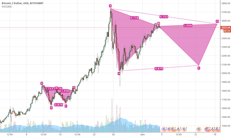 BTCUSD: Another XABCD for BTC?