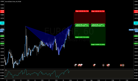 EURCHF: EURCHF Bearish Shark
