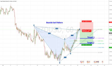 NZDUSD: Bearish bat pattern Completed