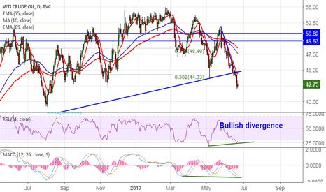USOIL: US Oil: Bullish Divergence RSI