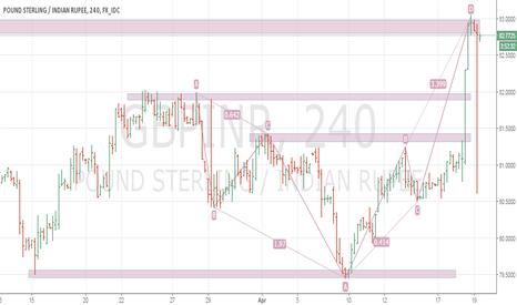 GBPINR: GBP short